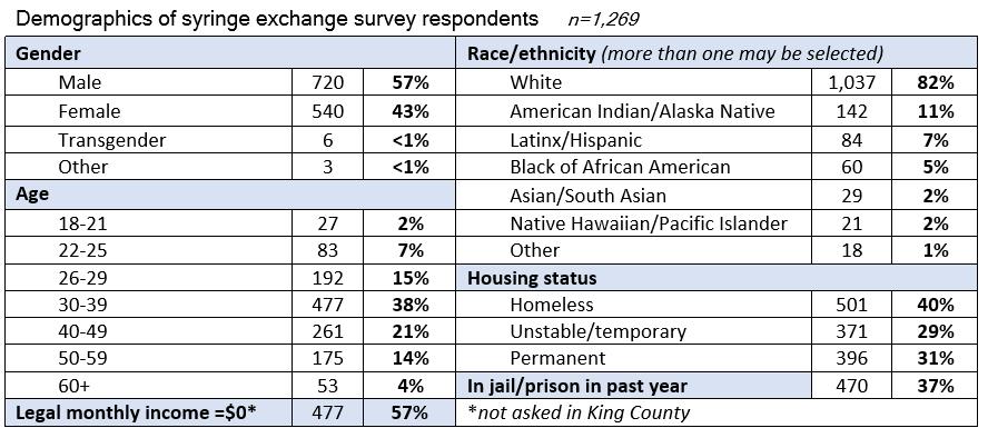 Table: Demographics of syringe exchange survey respondents. Majority male (57%). Majority age 30-39 (38%). Majority white (82%). Majority homeless (40%). In jail/prison past year 37%