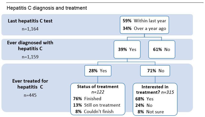 Figure: Hepatitis C diagnosis and treatment. Described above.