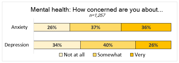 Figure: Mental health: How concerned are you about anxiety (26% not at all, 37% somewhat, 36% very), depression (34% not at all, 40% somewhat, 26% very)