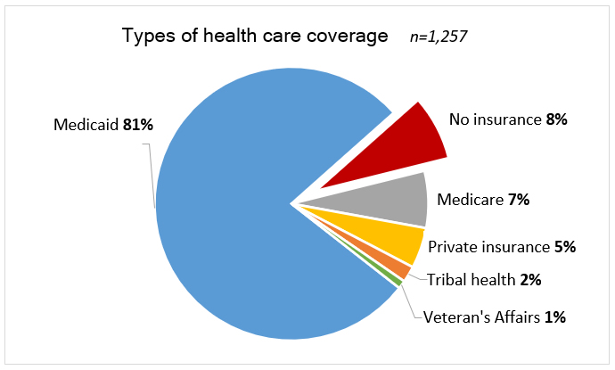 Pie chart: Types of health care coverage. Medicaid 81%, Medicare 7%, Private 5%, Tribal health 2%, Veteran's affairs 1%, no insurance 8%