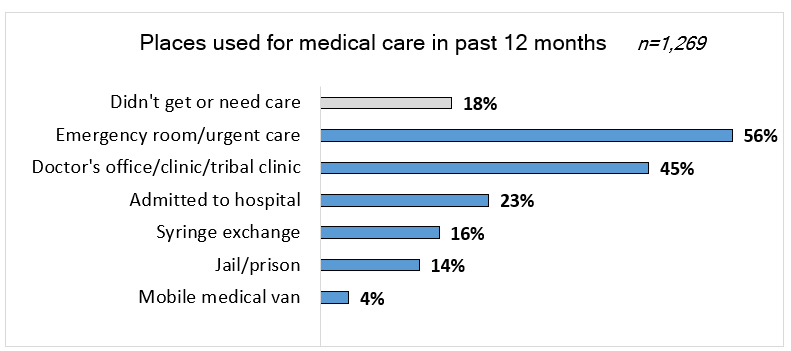 Bar chart: Places used for medical care in past 12 months. Described above.