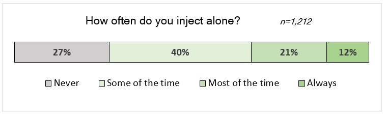 Figure: How often do you inject alone? 27% never, 40% some of the time, 21% most of the time, 12% always