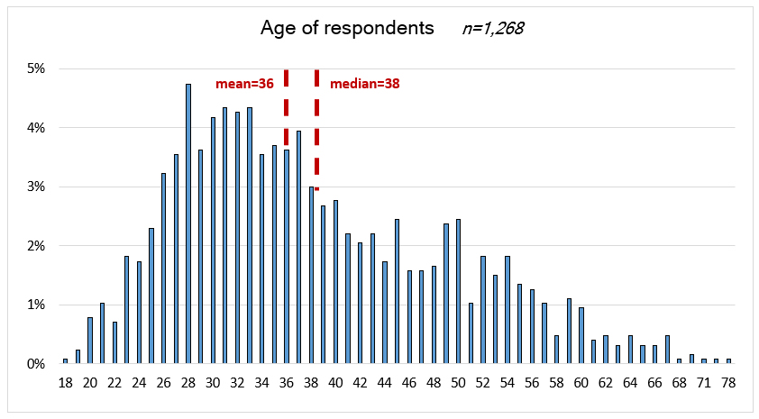 Graph showing age of respondents. Mean 36, Median 38