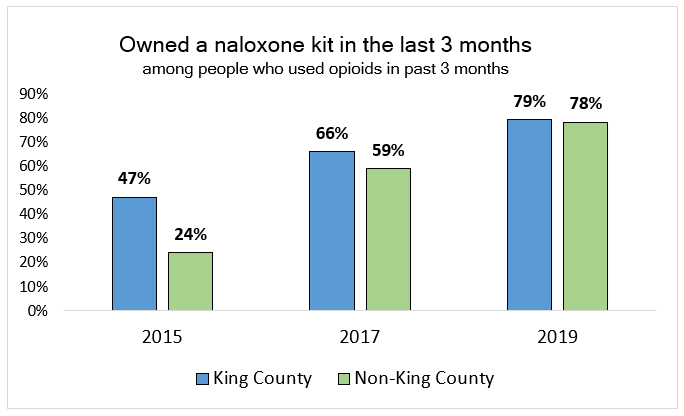 Bar chart: Owned a naloxone kit in the last 3 months, among people who used opioids in past 3 months. 2015: 47% in King County, 24% not in King County. 2017: 66% King County, 59% not King County. 2019: 79% King County, 78% not King County.