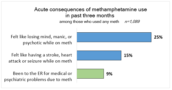 Bar chart: Acute consequences of methamphetamine use in past three months among those who used meth. Described above.