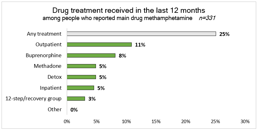 Bar chart: Drug treatment received in the last 12 months among people who reported main drug methamphetamine. Any treatment 25%, Outpatient 11%, buprenorphine 8%, methadone 5%, detox 5%, inpatient 5%, 12-step 3%, other 0%