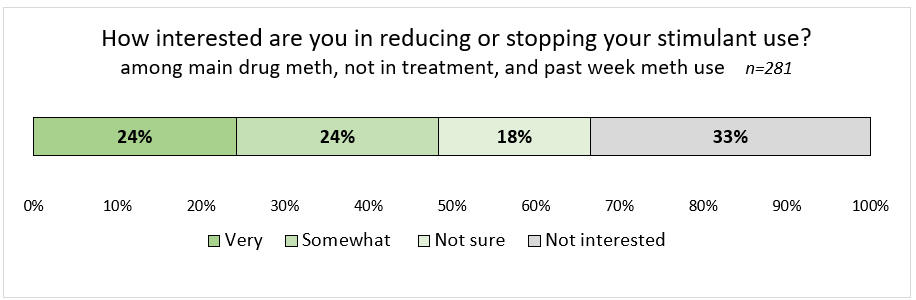 Figure: How interested are you in reducing or stopping your stimulant use (among main drug meth, not in treatment, past week meth use, n=281). 24% very, 24% somewhat, 18% not sure, 33% not interested