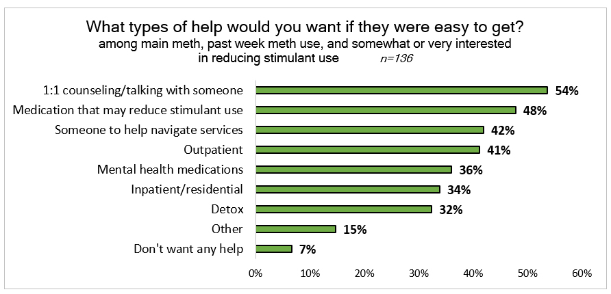 Bar chart: What types of help would you want if they were easy to get (among main meth, past week meth use, and somewhat or very interested in reducing use). 1:1 counseling 54%, medication that may reduce use 48%, help navigating services 42%, outpatient 41%, mental health medications 36%, inpatient 34%, detox 32%, other 15%, don't want help 7%