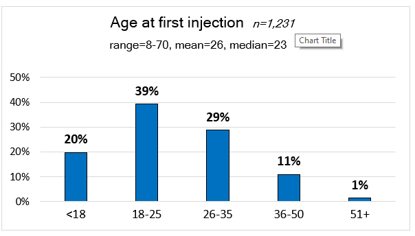 Bar chart: age at first injection. 20% under 18, 39% 18-25, 29% 26-35, 11% 36-50, 1% 51+