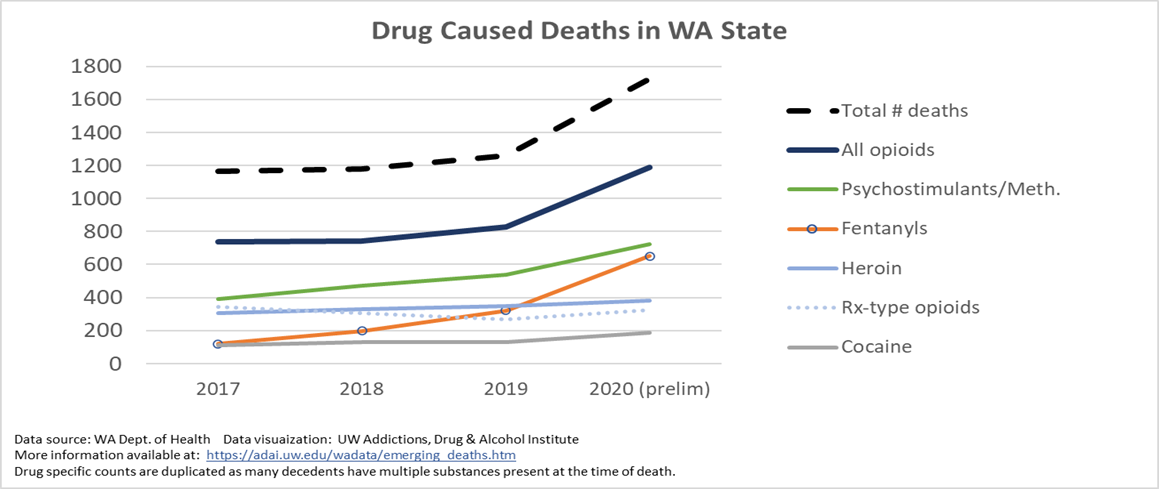 Drug caused deaths in WA state from 2017 to 2020 (preliminary). Shows significant increase in total number of deaths, all opioids, and fentanyls, a moderate increase in deaths from psychostimulants/meth, and smaller increases in deaths from heroin, and cocaine.