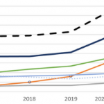 Graph showing increases in drug caused deaths in WA between 2017-2020