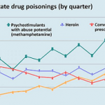 Drug poisonings graph from data page